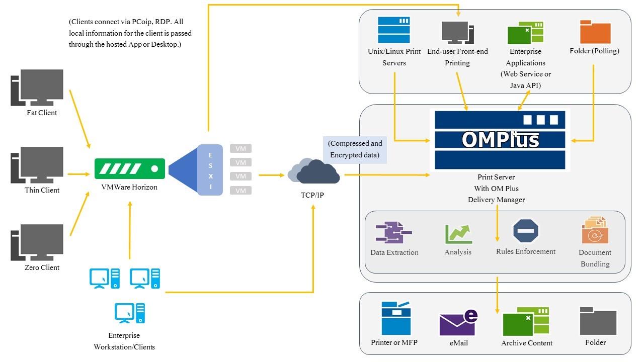 OMPlus_SimplifyPrinting_Diagram