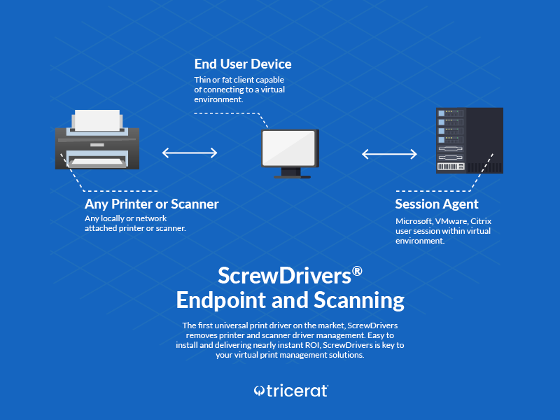 ScrewDrivers Endpoint and Scanning diagram of workflows.