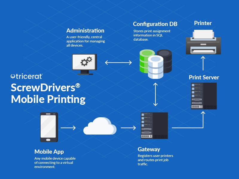 ScrewDrivers Mobile Printing diagram of workflow.
