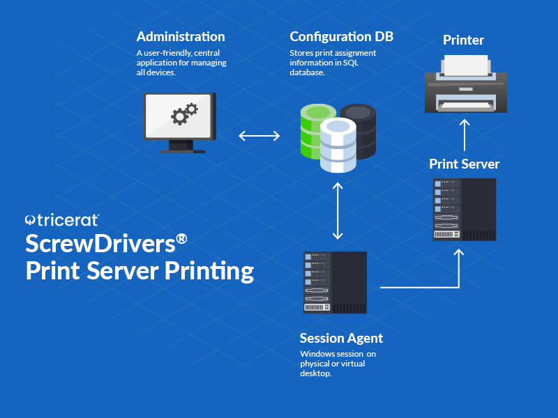 ScrewDrivers Print Server Printing diagram of workflow.