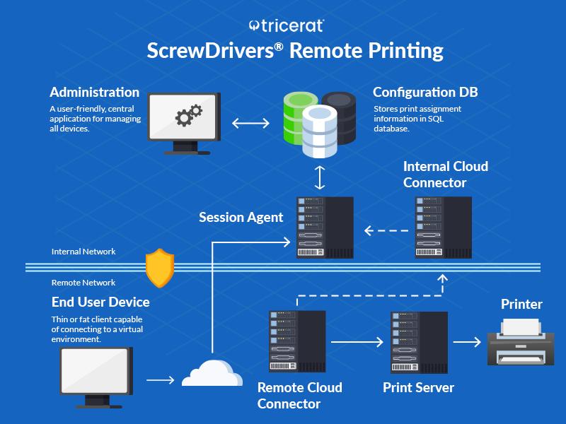 ScrewDrivers Remote Printing diagram of workflow.